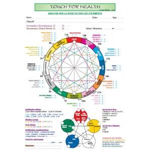 A4 - Fiche de Protocole TFH pour une équilibration par la roue et les lois de 5 éléments