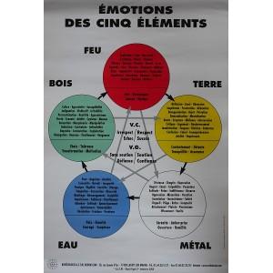 Émotions des 5 éléments