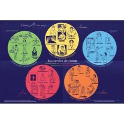 Poster Les Cercles de Vision
