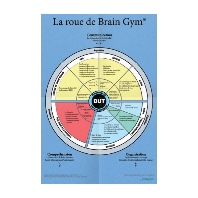 Poster La Roue de Brain Gym